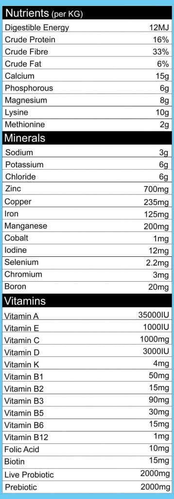 CEN Complete Grain Free Nutrition Analysis