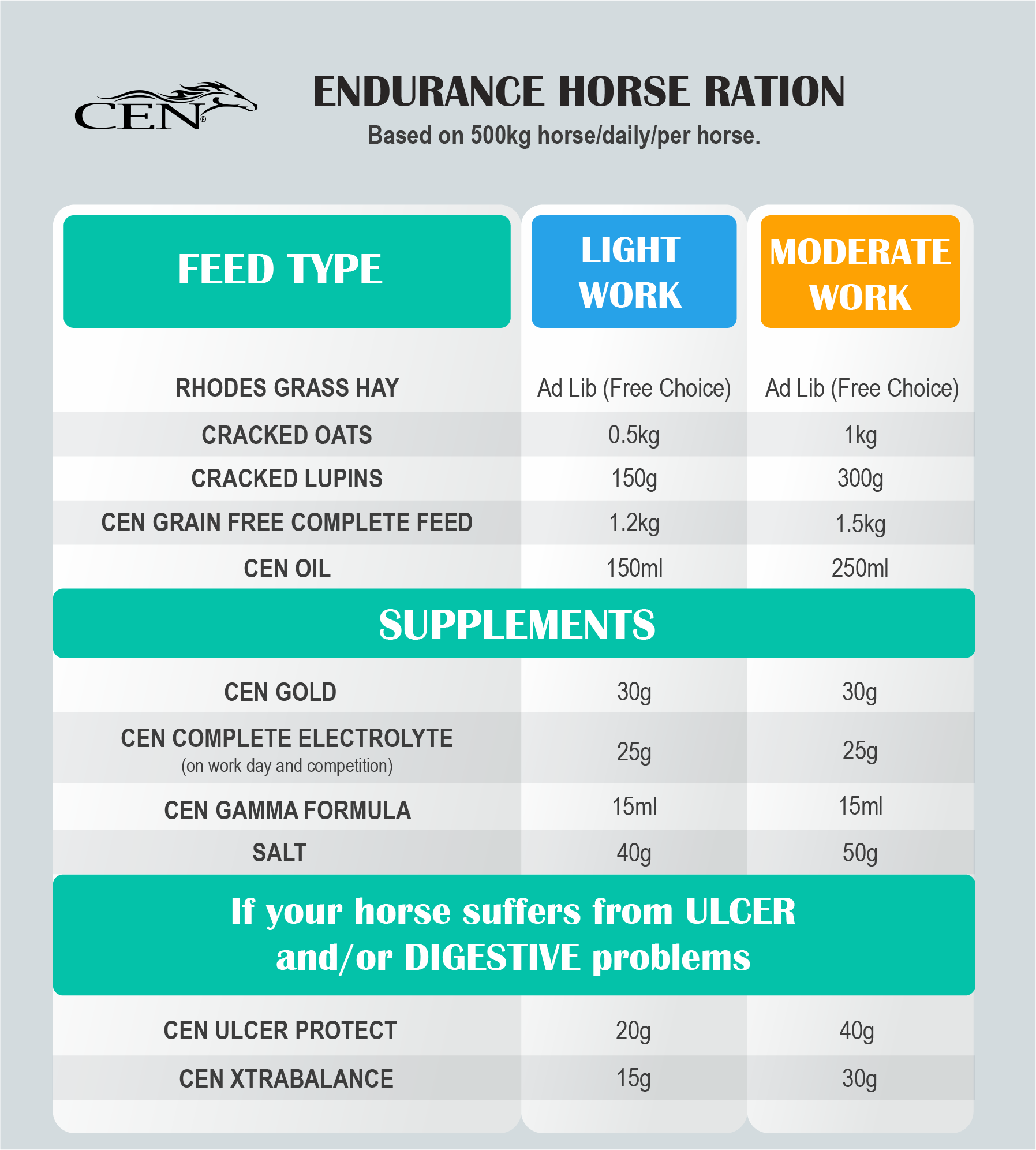 Suggested Diet Ration for Endurance horses CEN Nutrition