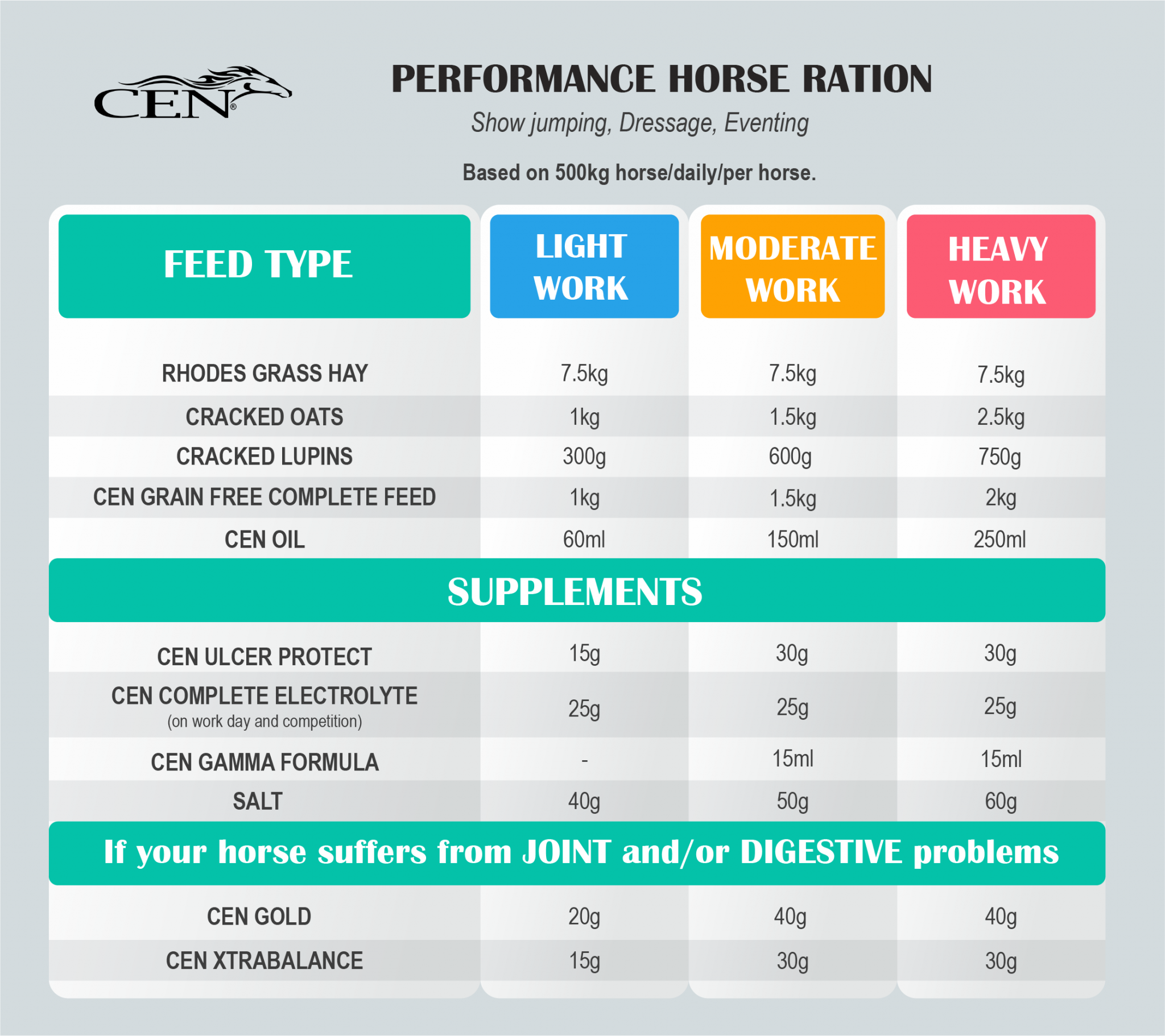 Performance horses Suggested Diet Ration CEN Nutrition